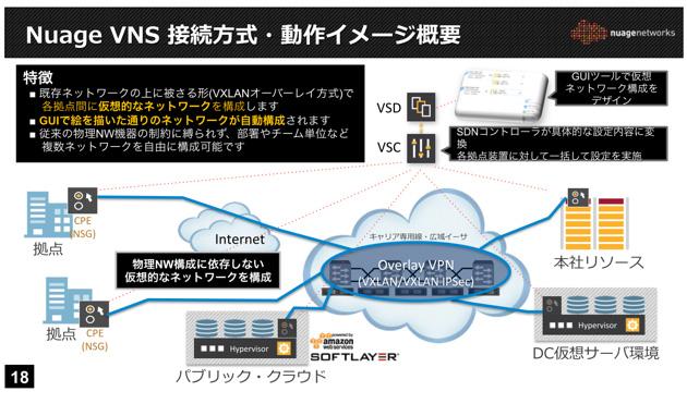 Nuage VNSの接続方式および動作のイメージ。「VSD」「VSC」「CPE(NSG)」で構成される