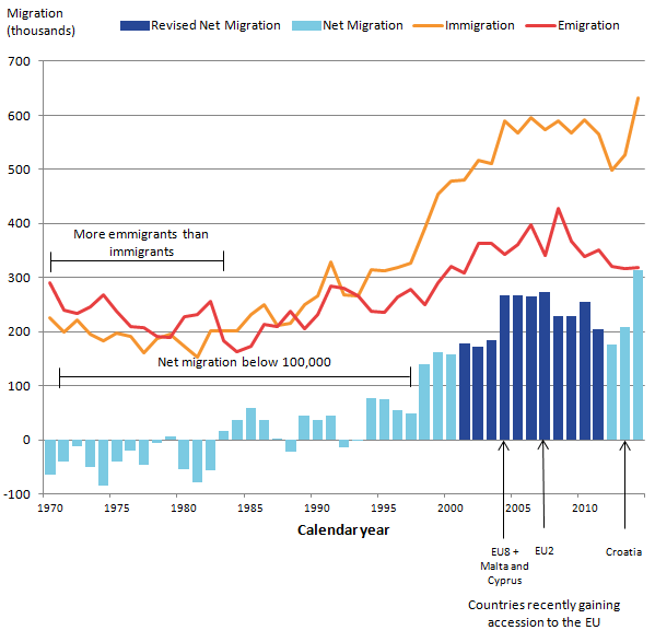 UK long term net migration