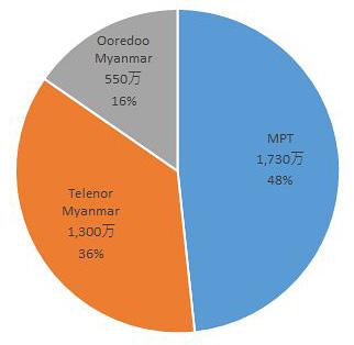 ミャンマーの携帯電話事業者別加入者数シェア