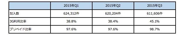TTの加入者数・3G利用比率・プリペイド比率