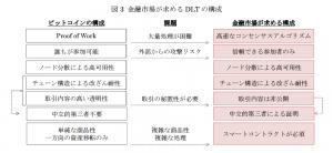 028:金融市場が求める DLT の構成