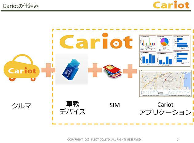 Cariotの仕組み(図版提供:フレクト)