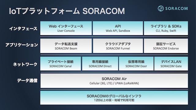 20161019-kddi-soracom2