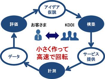 20161028-kddi
