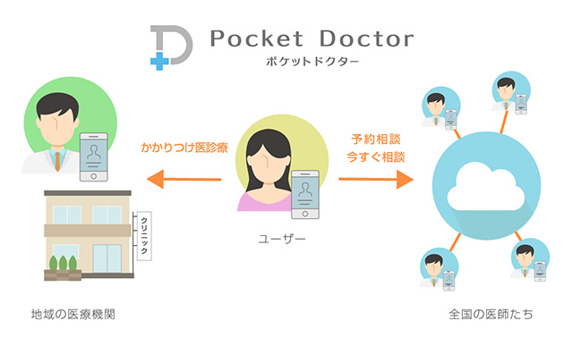 「ポケットドクター」サービスのイメージ