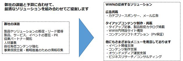 wwn_solution