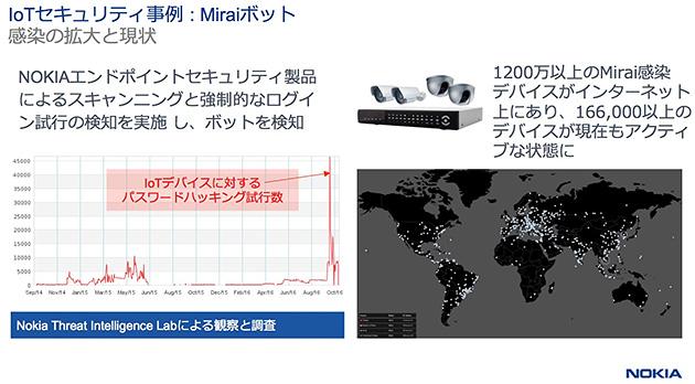 IoTセキュリティ事例:Miraiボット