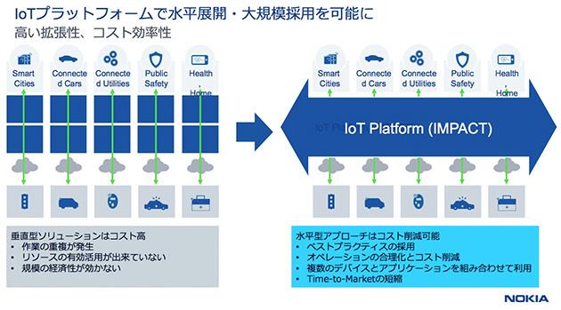 IoTプラットフォームで水平展開・大規模採用を可能に