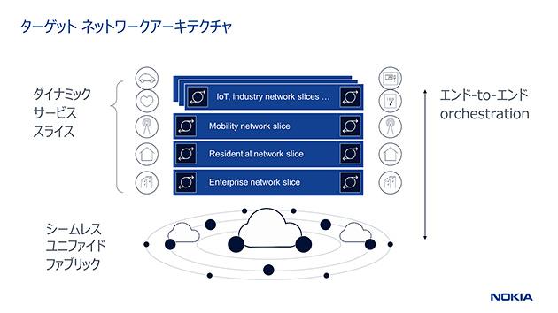 ターゲット ネットワークアーキテクチャ