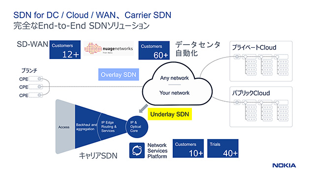 SDN for DC / Cloud / WAN、Carrier SDN