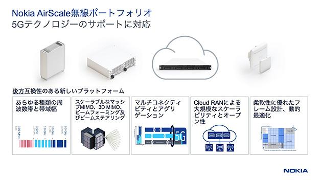 Nokia AirScale無線ポートフォリオ