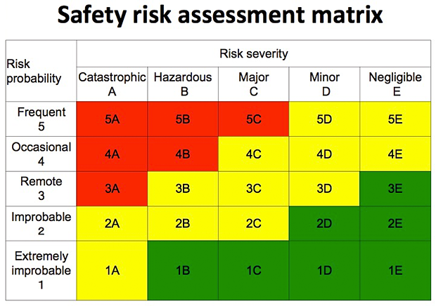 Safety risk assessment matrix