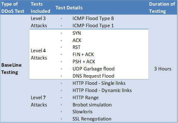 MazeBoltのBaseline Testメニュー(VAR(販社)向け技術説明資料より転載)