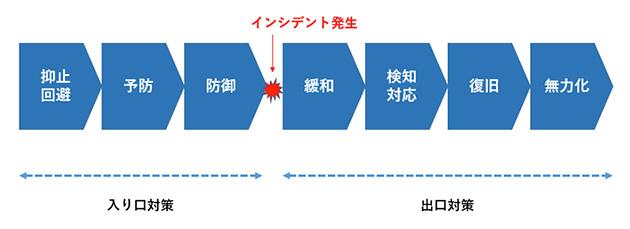図1 セキュリティ対応のプロセス