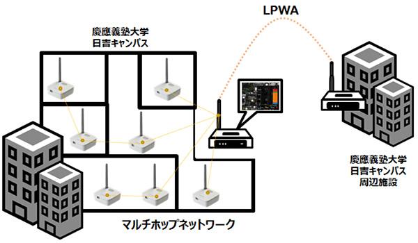 iotmasuda-network