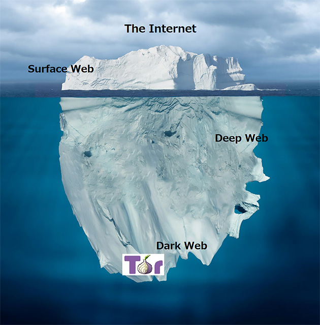 Surface Web / Deep Web / Dark Web