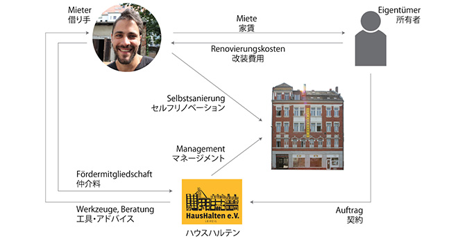 「増改築ハウス」の仕組み
