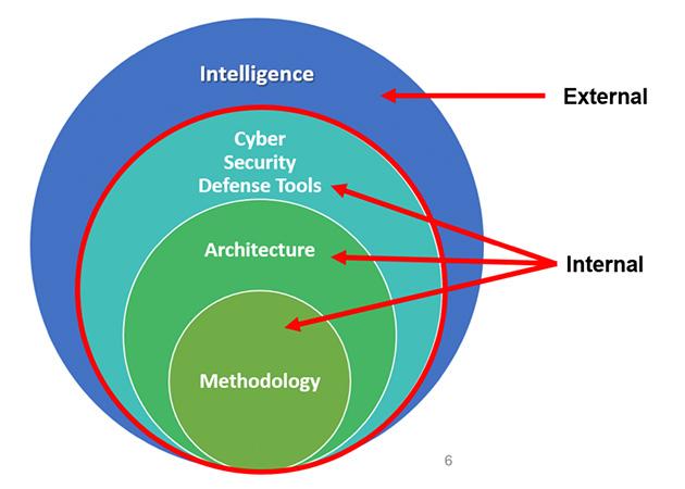 図1 ClearSkyのサイバーセキュリティ防衛の考え方