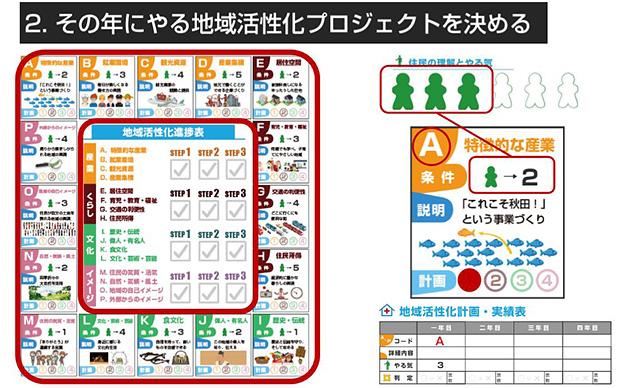 ゲームシート左側に描かれた図表から、その年にやる地域活性化プロジェクトを決める。カテゴリー別のプロジェクトがA〜Pまで16個ぶん用意されている。