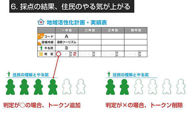 他プレイヤー(反対住民)から賛同が得られると、賛同者分だけポイントとしてトークンがもらえて、やる気度が増す。