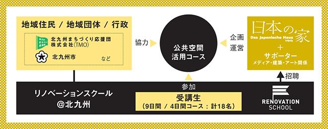 「風雲!小倉城」の関係図