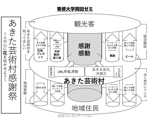 感動と感謝を大きな柱に「花畑」「天体観測」「観劇」「ビール」という4つの施策を提案。天体観測は地方ならではのアイデア。