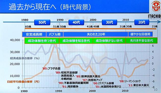 1980年代から現在に至るまでの日本社会の変遷。今の50代社員はバブルを経験しているが、40代からは厳しい冬の時代に入り、最近になってようやく緩やかな回復期に。