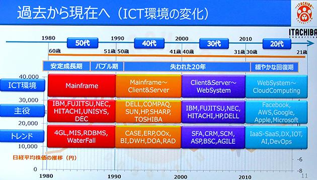 ICT環境の変化もめまぐるしい。メインフレーム時代はソフトウェアだけで数千万円という案件も普通だったが、いまは案件あたりの単価が下がり、営業活動の負担も増えた。