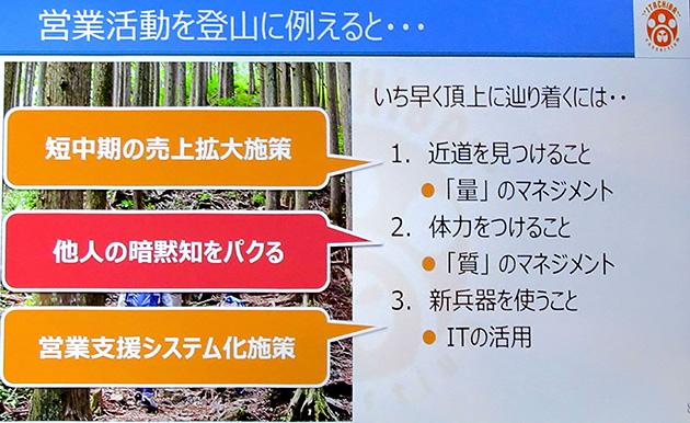 営業活動を登山に例えて説明。近道を見つけることは量的マネジメント、体力をつけることは質的マネジメント、新兵器を使うことはITCの活用に対応するイメージだ。