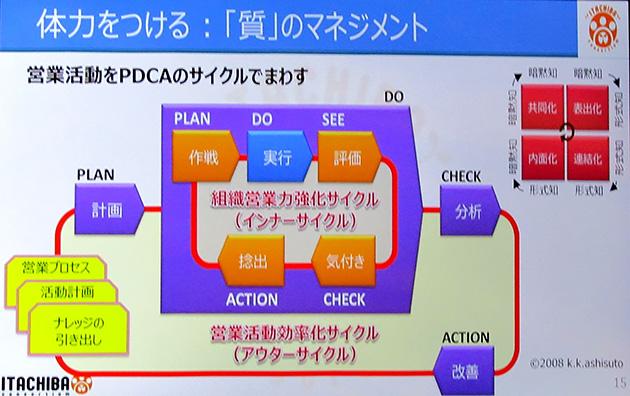 体力をつける質的マネジメント。PDCAのDにSECIモデルによるインナーサイクルをつくり、暗黙知を形式知として利用。さらに全体で営業活動を効率化するアウターサイクルも回す。