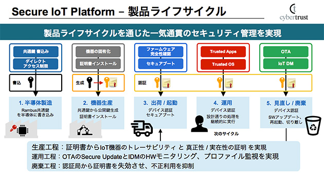 (図2)製品ライフサイクルにおけるセキュリティ管理