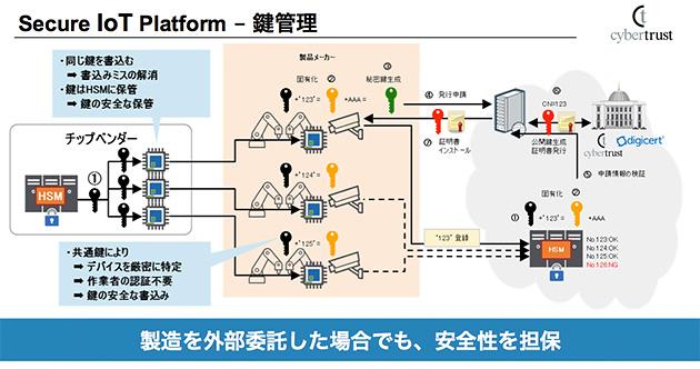 (図3)鍵管理のプロセス
