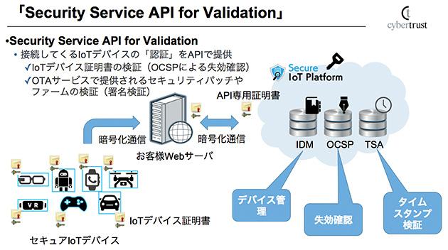 (図4)バリデーションサービス