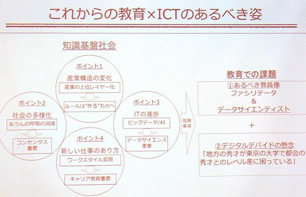 知識基盤社会を支える産業構造が変化している現在における、教育×ICTのあるべき姿。
