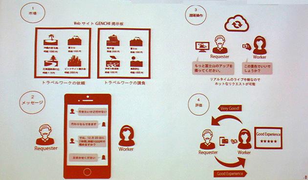 toraruが進める体験サービス「GENCHI」。現地に行けない人と現地の人をマッチッグさせ、テレイグジスタンスで映像を共有させる。