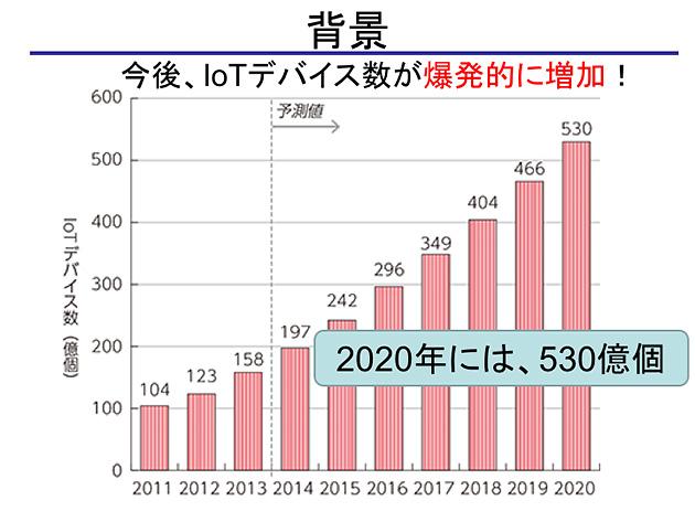 図1 世界のIoTデバイス数の推移及び予測 *総務省 平成29年度版情報通信白書