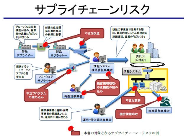 図3:サプライチェーン・リスク *内閣サイバーセキュリティセンター(NISC):外部委託等における情報セキュリティ上のサプライチェーン・リスク対応のための仕様書策定手引書