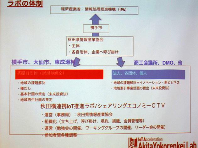 秋田横連携IoT推進ラボの体制についてのスライド画像
