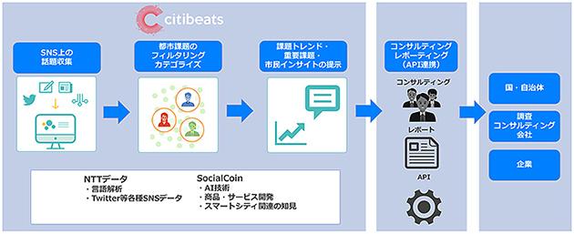 NTTデータによる地域理解ソリューションのイメージ図