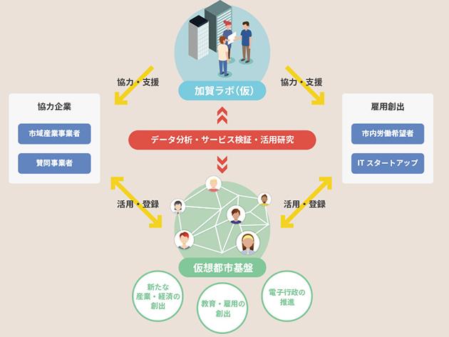ブロックチェーン技術を活用した加賀市の都市構想図