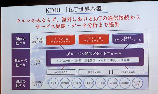 KDDIの「IoT世界基盤」の構成
