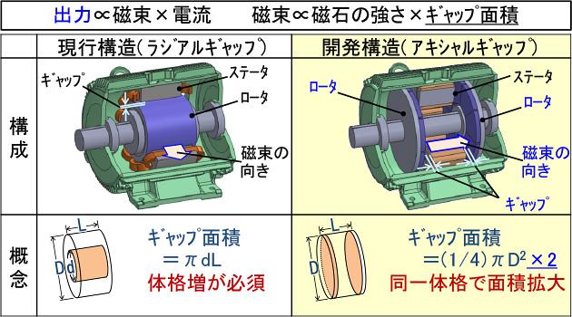 図:ラジアルギャップ型とアキシャルギャップ型