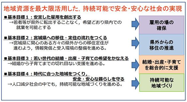 平成31年度まで進める宮城県地方創生総合戦略の基本目標シート