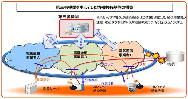 図4 電気通信事業法の一部改正(第三者機関を通じた情報共有)