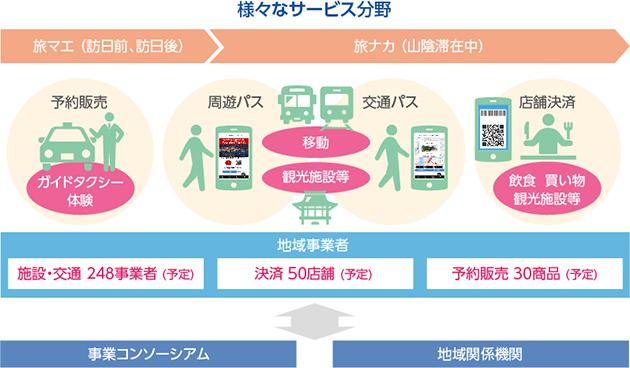 日本ユニシスが提供するサービスのイメージ図