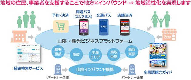 日本ユニシスの地方活性化実現プロセスの図