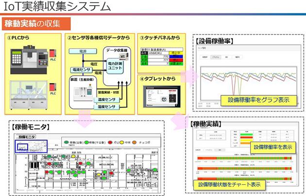 IoT実績収集システムの概要