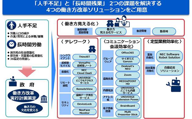 日本電気の働き方改革ソリューションの概要