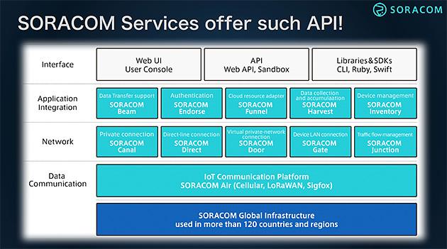 IoTビジネスの中におけるDPIの可能性やユースケースとは