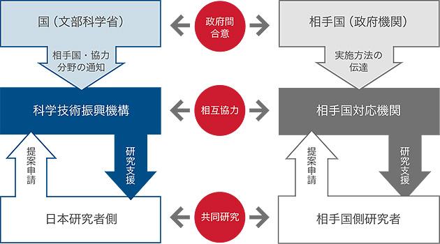 図1 SICORPの枠組み(出典:JSTホームページ)